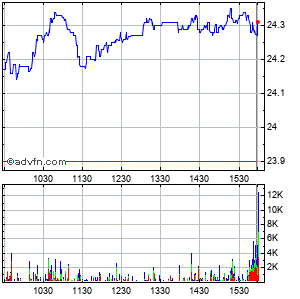 Canon, Inc. Intraday Stock Chart Thursday, 23 May 2013